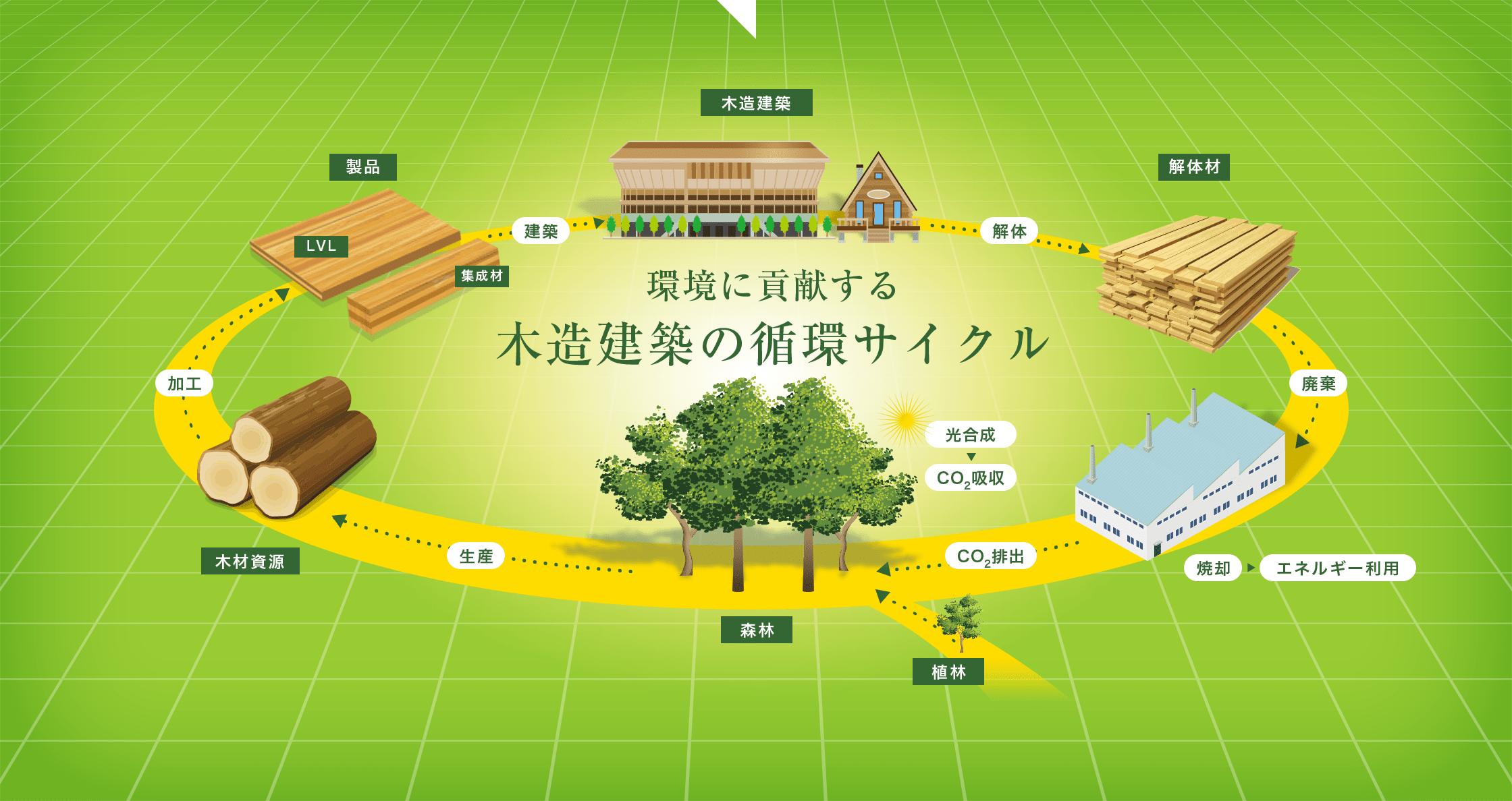 環境に貢献する木造建築の循環サイクル